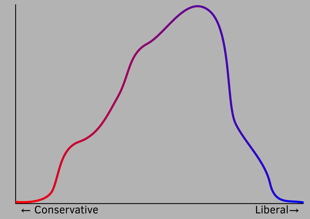 Artistic interpretation of a curve showing where Americans fall on a conservative–liberal spectrum.